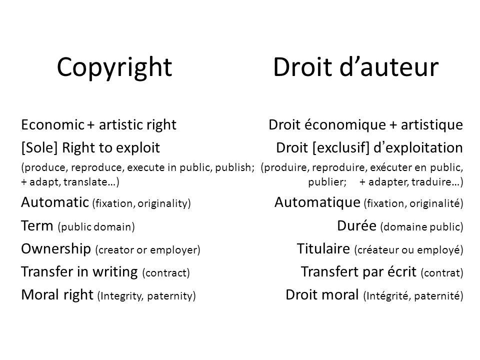 CopyrightDroit dauteur Droit économique + artistique Droit [exclusif] dexploitation (produire, reproduire, exécuter en public, publier; + adapter, tra