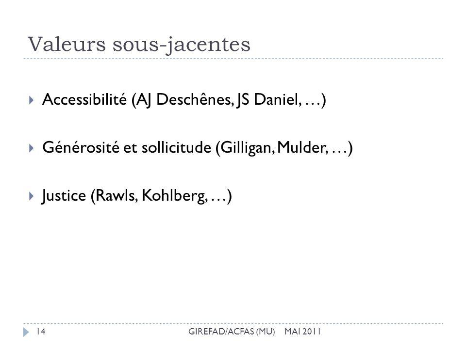 Valeurs sous-jacentes GIREFAD/ACFAS (MU) MAI 201114 Accessibilité (AJ Deschênes, JS Daniel, …) Générosité et sollicitude (Gilligan, Mulder, …) Justice
