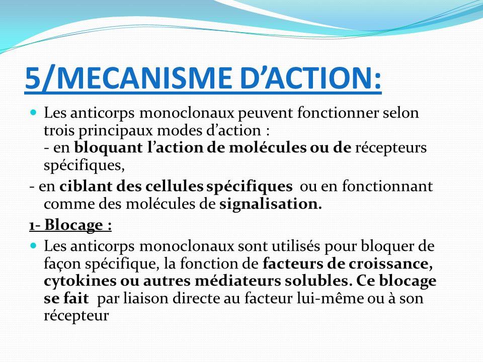 5/MECANISME DACTION: Les anticorps monoclonaux peuvent fonctionner selon trois principaux modes daction : - en bloquant laction de molécules ou de réc