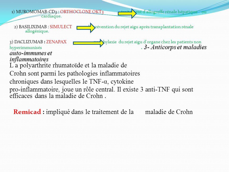 1) MUROMOMAB-CD3 : ORTHOCLONE OKT3 traitement d'allogreffe rénale hépatique ou cardiaque. 2) BASILIXIMAB : SIMULECT la prévention du rejet aigu après