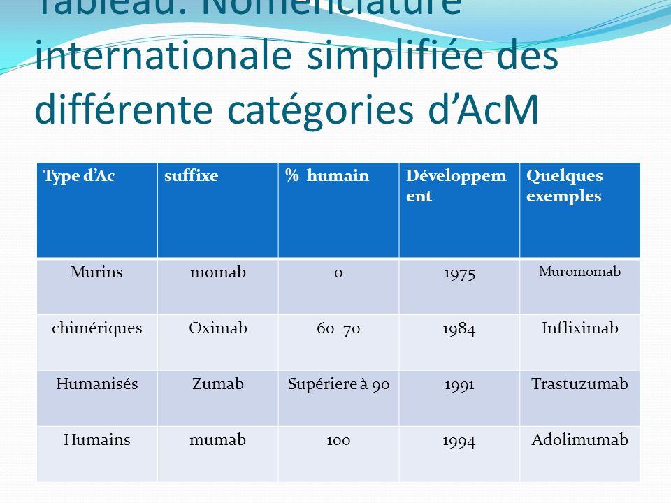 Tableau: Nomenclature internationale simplifiée des différente catégories dAcM Type dAcsuffixe% humainDéveloppem ent Quelques exemples Murinsmomab0197