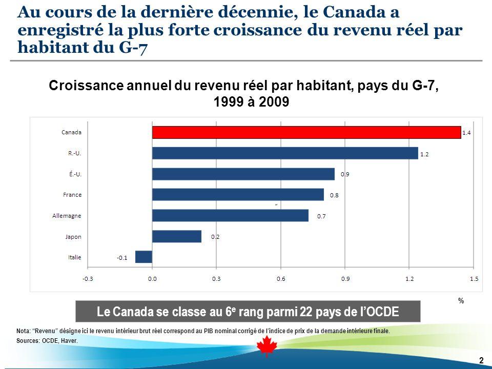 La hausse de lemploi et des termes de léchange plus avantageux font progresser le revenu par habitant des canadiens 3 La hausse de lemploi par rapport à la population a grandement contribué à laugmentation dans le niveau de vie des canadiens Parmi les pays du G-7, le Canada a connu la plus forte augmentation de lemploi au cours de la dernière décennie Le Canada affichait en 2009 le taux demploi le plus élevé du G-7 Lamélioration au plan des termes de léchange par lentremise de la hausse des prix à lexportation à également contribuée à cette progression dans le revenu par habitant Toutefois, le Canada devra augmenter davantage sa productivité pour relever le défi du vieillissement de la population