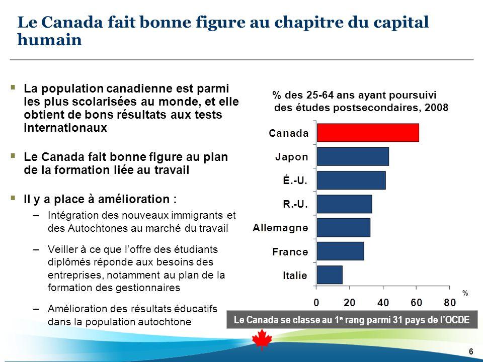 Les entreprises du Canada ninvestissent pas assez dans les nouvelles technologies Source : Baldwin et coll., Capital Intensity in Canada and the U.S., 1987–2003, 2008 Ratio capital-production du Canada en proportion de celui des États-Unis, 2003 % É.-U.