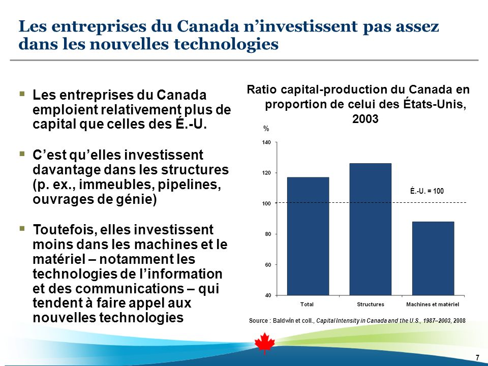 Les entreprises du Canada ninvestissent pas assez dans les nouvelles technologies Source : Baldwin et coll., Capital Intensity in Canada and the U.S., 1987–2003, 2008 Ratio capital-production du Canada en proportion de celui des États-Unis, 2003 % É.-U.