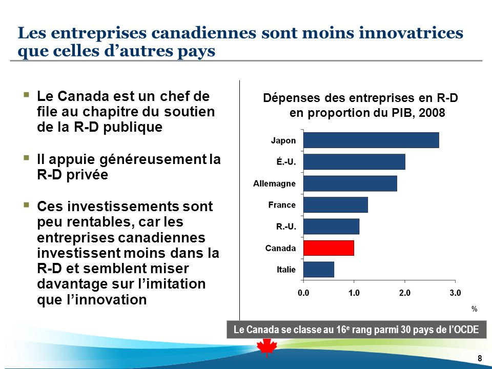 Les entreprises canadiennes sont moins innovatrices que celles dautres pays % Dépenses des entreprises en R-D en proportion du PIB, 2008 Le Canada est un chef de file au chapitre du soutien de la R-D publique Il appuie généreusement la R-D privée Ces investissements sont peu rentables, car les entreprises canadiennes investissent moins dans la R-D et semblent miser davantage sur limitation que linnovation 8 Le Canada se classe au 16 e rang parmi 30 pays de lOCDE