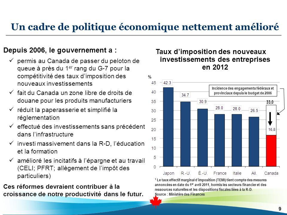 9 Un cadre de politique économique nettement amélioré Taux dimposition des nouveaux investissements des entreprises en 2012 Depuis 2006, le gouvernement a : permis au Canada de passer du peloton de queue à près du 1 er rang du G-7 pour la compétitivité des taux dimposition des nouveaux investissements fait du Canada un zone libre de droits de douane pour les produits manufacturiers réduit la paperasserie et simplifié la réglementation effectué des investissements sans précédent dans linfrastructure investi massivement dans la R-D, léducation et la formation amélioré les incitatifs à lépargne et au travail (CELI; PFRT; allègement de limpôt des particuliers) Ces réformes devraient contribuer à la croissance de notre productivité dans le futur.