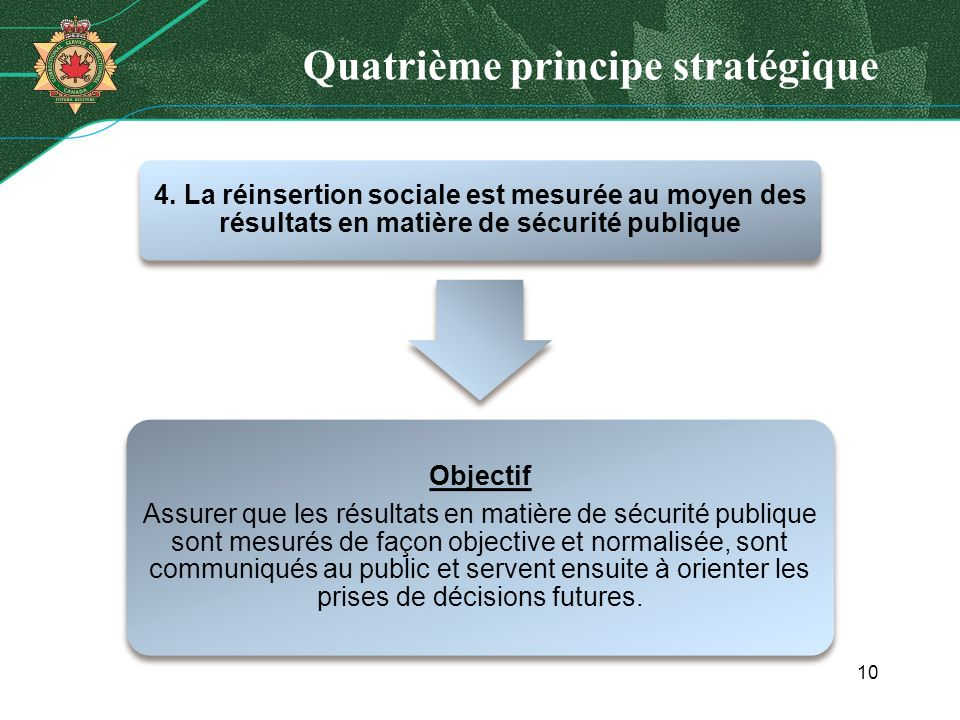 Quatrième principe stratégique 4. La réinsertion sociale est mesurée au moyen des résultats en matière de sécurité publique Objectif Assurer que les r