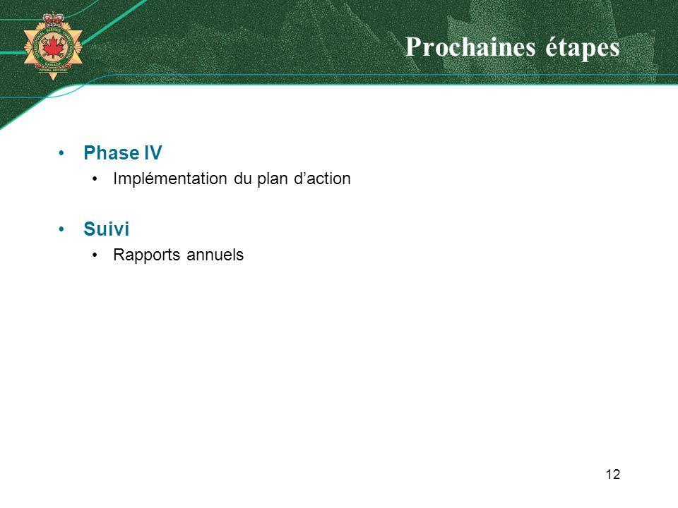 Prochaines étapes Phase IV Implémentation du plan daction Suivi Rapports annuels 12