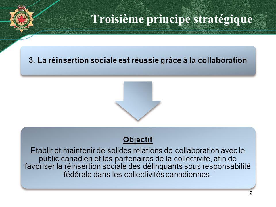 Troisième principe stratégique 3. La réinsertion sociale est réussie grâce à la collaboration Objectif Établir et maintenir de solides relations de co