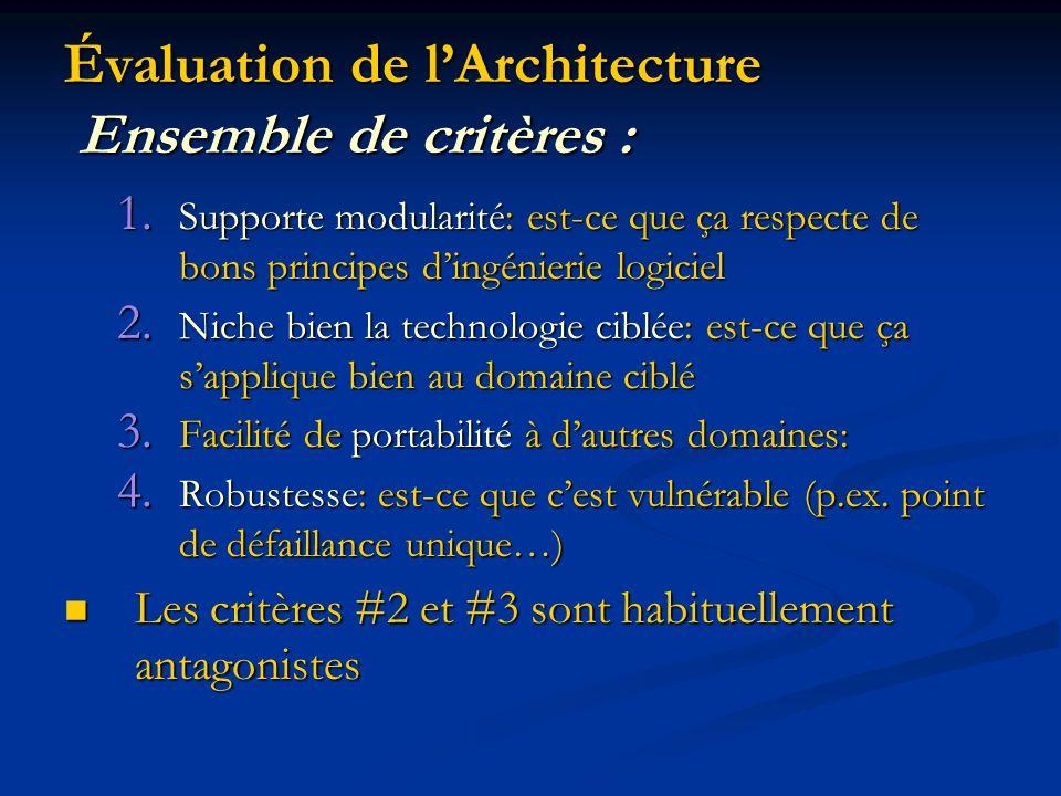Évaluation de lArchitecture Ensemble de critères : 1. Supporte modularité: est-ce que ça respecte de bons principes dingénierie logiciel 2. Niche bien