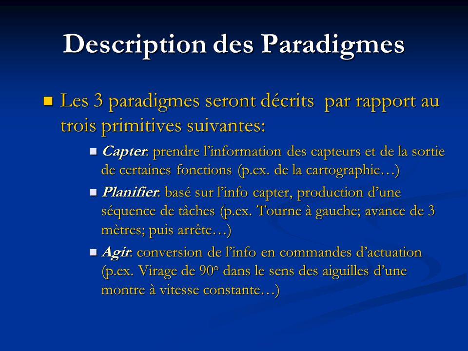 Description des Paradigmes Les 3 paradigmes seront décrits par rapport au trois primitives suivantes: Les 3 paradigmes seront décrits par rapport au t