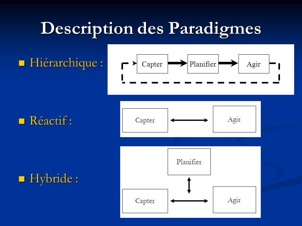 Description des Paradigmes Hiérarchique : Hiérarchique : Réactif : Réactif : Hybride : Hybride : PlanifierCapterAgir Planifier Capter Agir Capter Agir