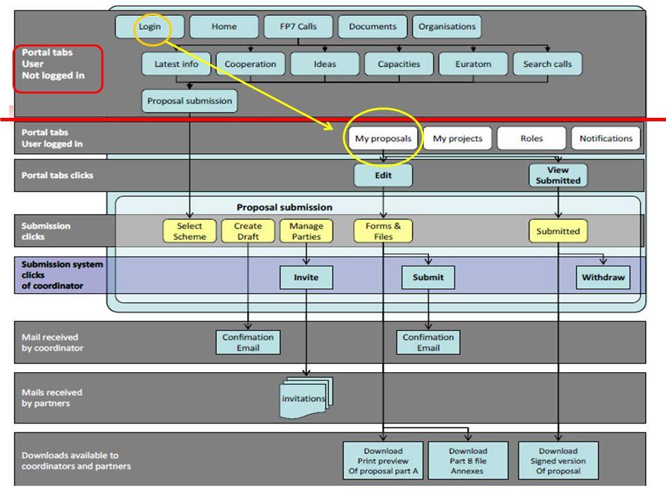 http://ec.europa.eu/research/participants/ portal/page/home Début du processus Le portail EUROPEAN COMMISSION AUTHENTICATION SERVICE (ECAS) Une fois connecté, vous avez accès aux fonctionnalités: My proposals ; propositions dans lequel vous êtes déjà impliqué, My projects ; projets actuels de votre organisme, My roles ; Notifications.