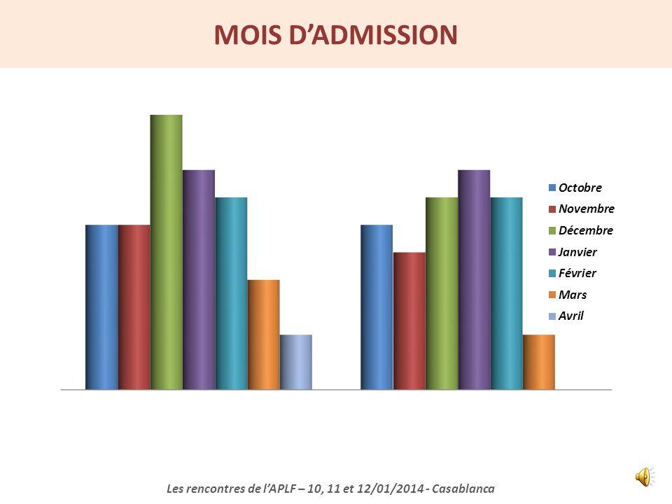 CARACTERISTIQUES CLINIQUES DES PATIENTS INCLUS Les rencontres de lAPLF – 10, 11 et 12/01/2014 - Casablanca Saison 2010 N = 43 Saison 2012 N = 35 p Age