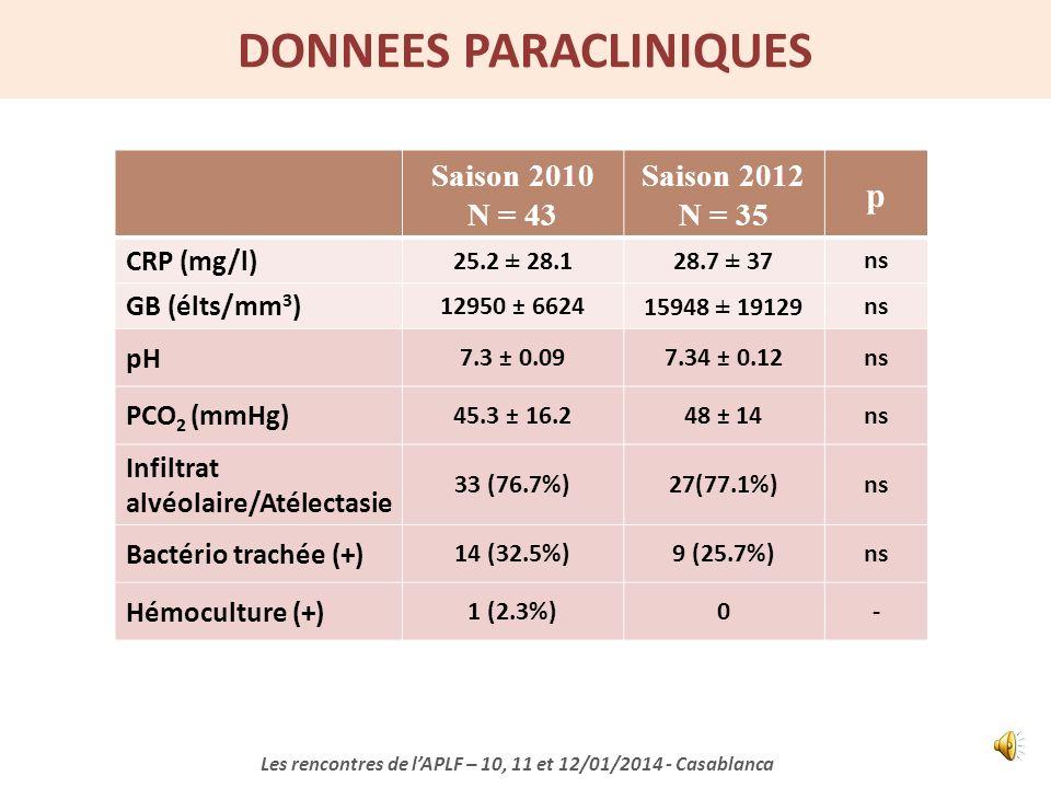 Saison 2010 N = 43 Saison 2012 N = 35 p Apnées 11(25.5%)8(22.8%)ns SpO 2 < 90% sous O 2 4 (9.3%)2 (5.7%)ns SDRA 2 (4.6%)0ns Choc 1 (2.3%)0- PRESENTATI