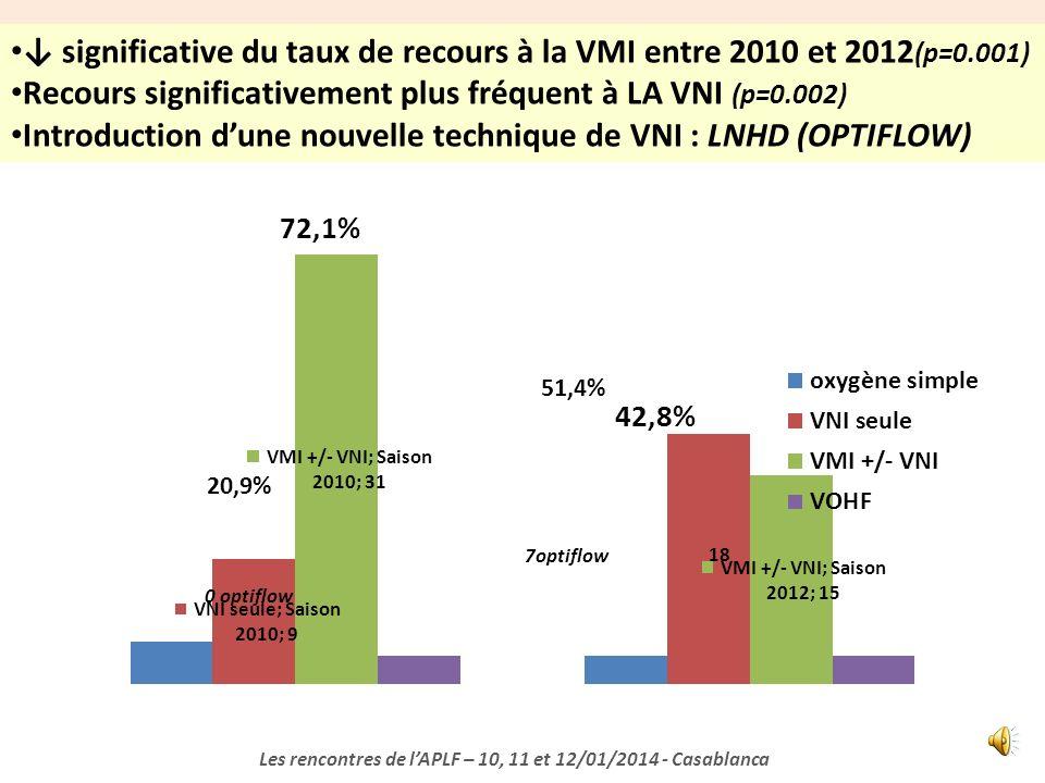 VIRUS RESPIRATOIRES EN CAUSE Les rencontres de lAPLF – 10, 11 et 12/01/2014 - Casablanca 80%