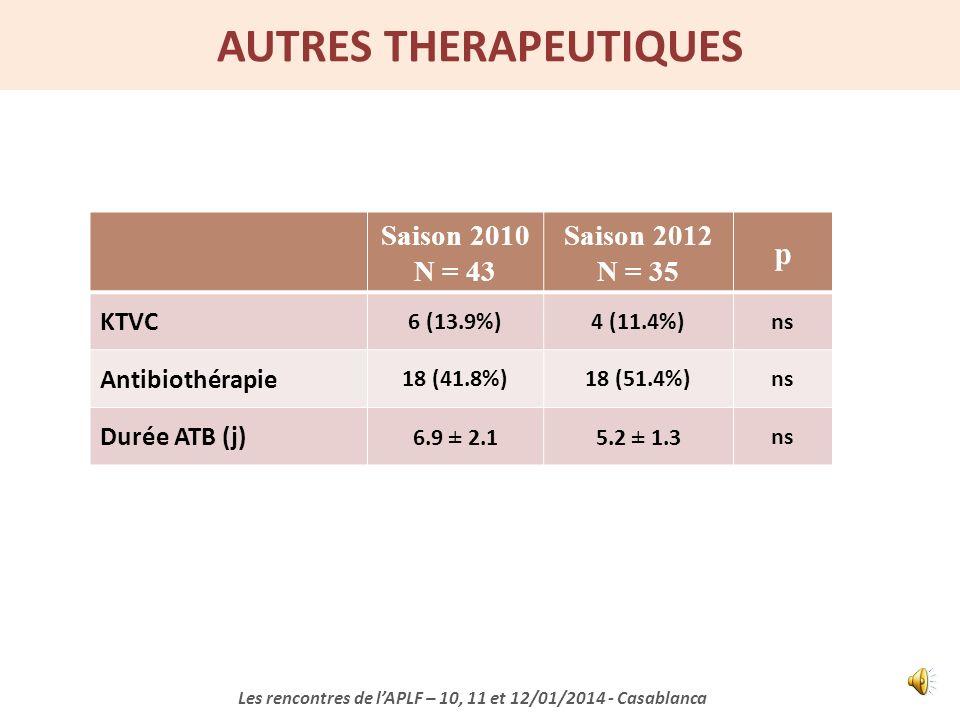 MODALITES VENTILATOIRES Les rencontres de lAPLF – 10, 11 et 12/01/2014 - Casablanca 72,1% 51,4% significative du taux de recours à la VMI entre 2010 e