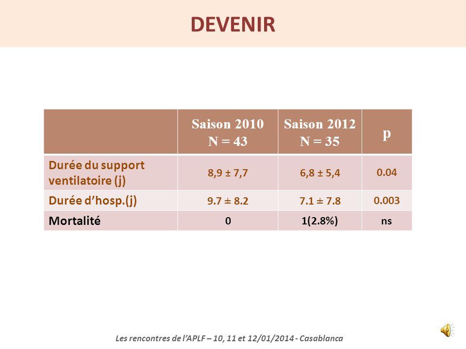 COMPLICATIONS Saison 2010 N = 43 Saison 2012 N = 35 p SIADH 2 (4.6%)1 (2.8%)ns Pneumothorax 1 (2.3%)0ns PAVM 5 (11.6%)2 (5.7%)ns Bactériémie nosocomia