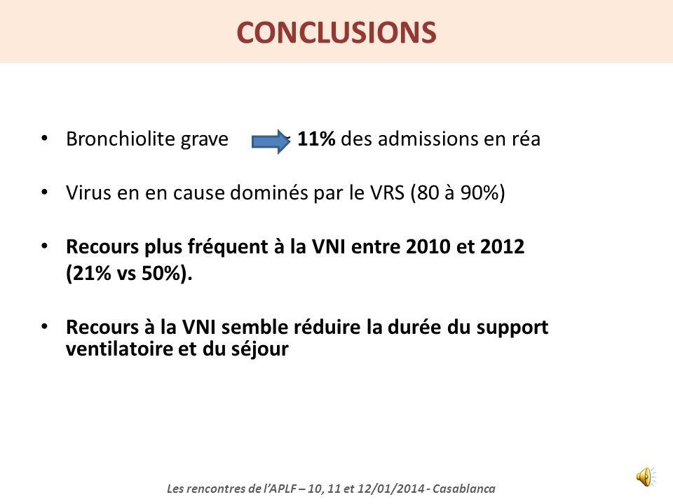 DEVENIR Saison 2010 N = 43 Saison 2012 N = 35 p Durée du support ventilatoire (j) 8,9 ± 7,76,8 ± 5,40.04 Durée dhosp.(j) 9.7 ± 8.27.1 ± 7.80.003 Morta