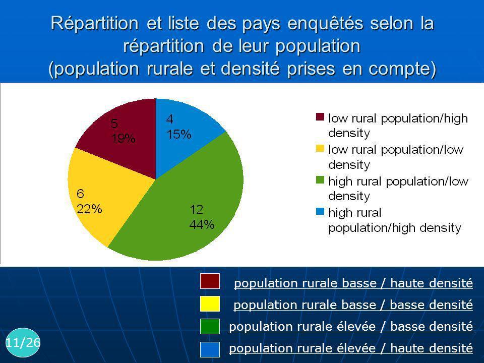 Répartition et liste des pays enquêtés selon la répartition de leur population (population rurale et densité prises en compte) population rurale basse