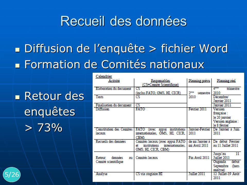 Recueil des données Diffusion de lenquête > fichier Word Diffusion de lenquête > fichier Word Formation de Comités nationaux Formation de Comités nati