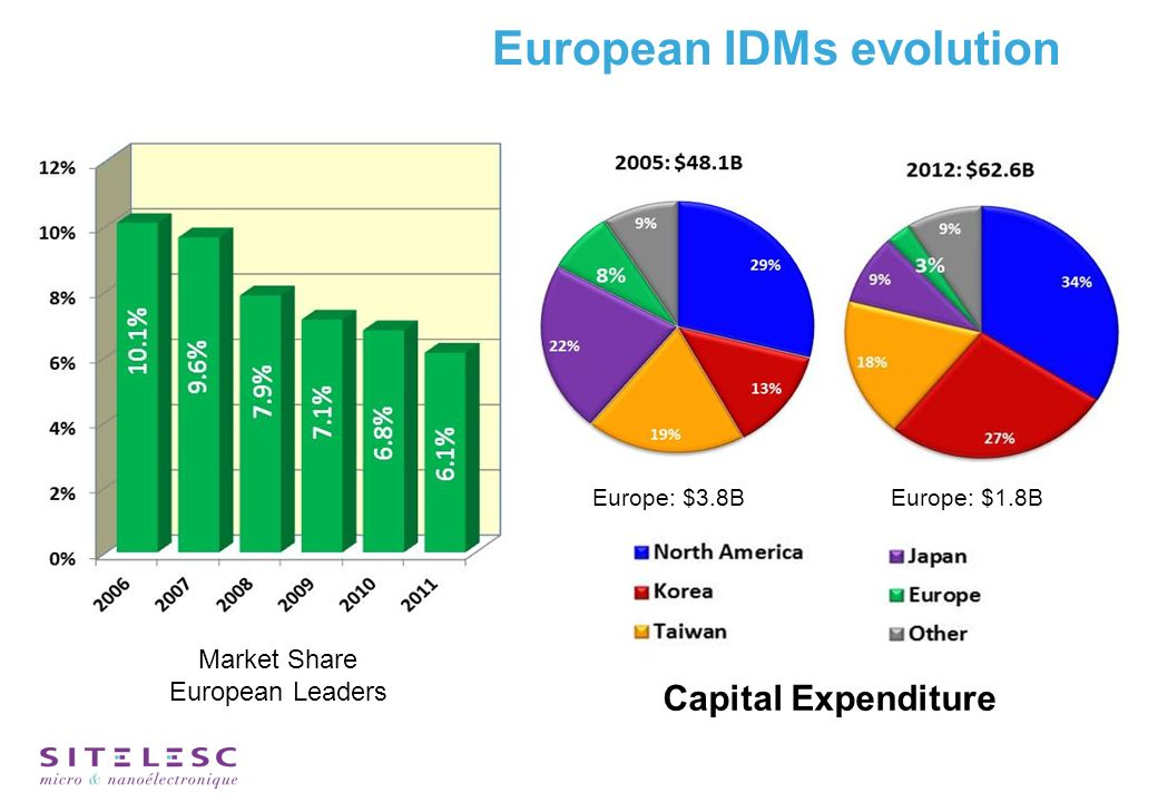 European IDMs evolution Europe: $3.8BEurope: $1.8B Capital Expenditure Market Share European Leaders