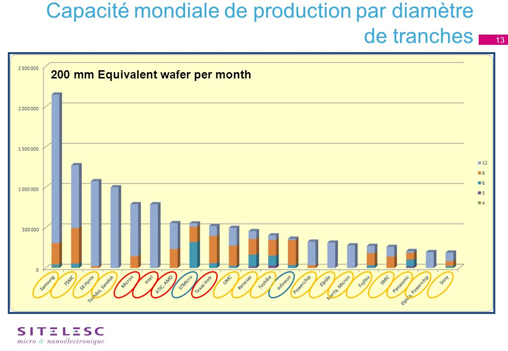 Capacité mondiale de production par diamètre de tranches 13 200 mm Equivalent wafer per month