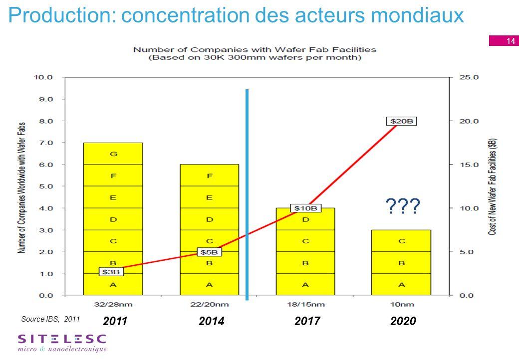 Production: concentration des acteurs mondiaux Source IBS, 2011 14 201120142017 2020
