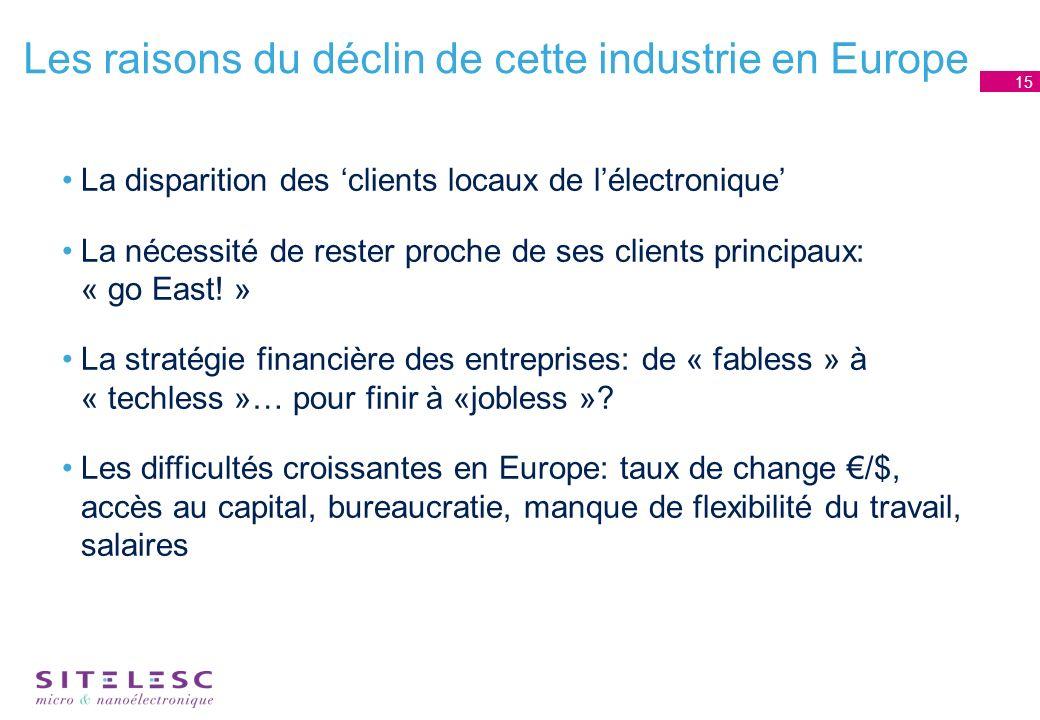 Les raisons du déclin de cette industrie en Europe La disparition des clients locaux de lélectronique La nécessité de rester proche de ses clients principaux: « go East.