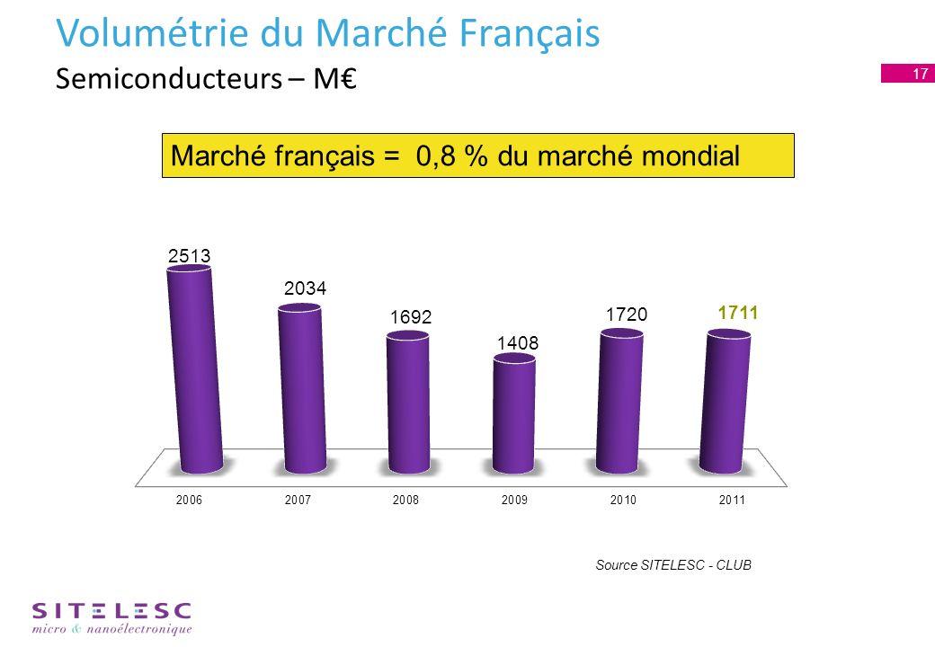 Volumétrie du Marché Français Semiconducteurs – M Source SITELESC - CLUB Marché français = 0,8 % du marché mondial 17