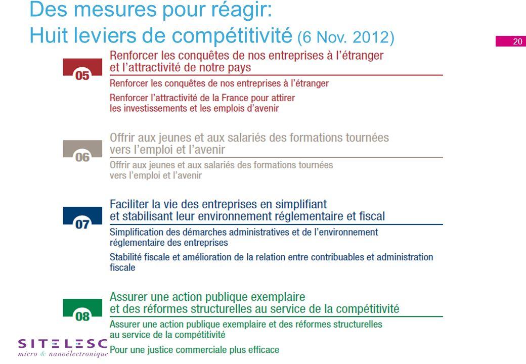 Des mesures pour réagir: Huit leviers de compétitivité (6 Nov. 2012) 20