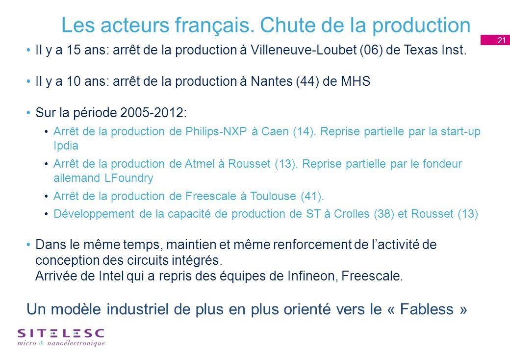 Les acteurs français.