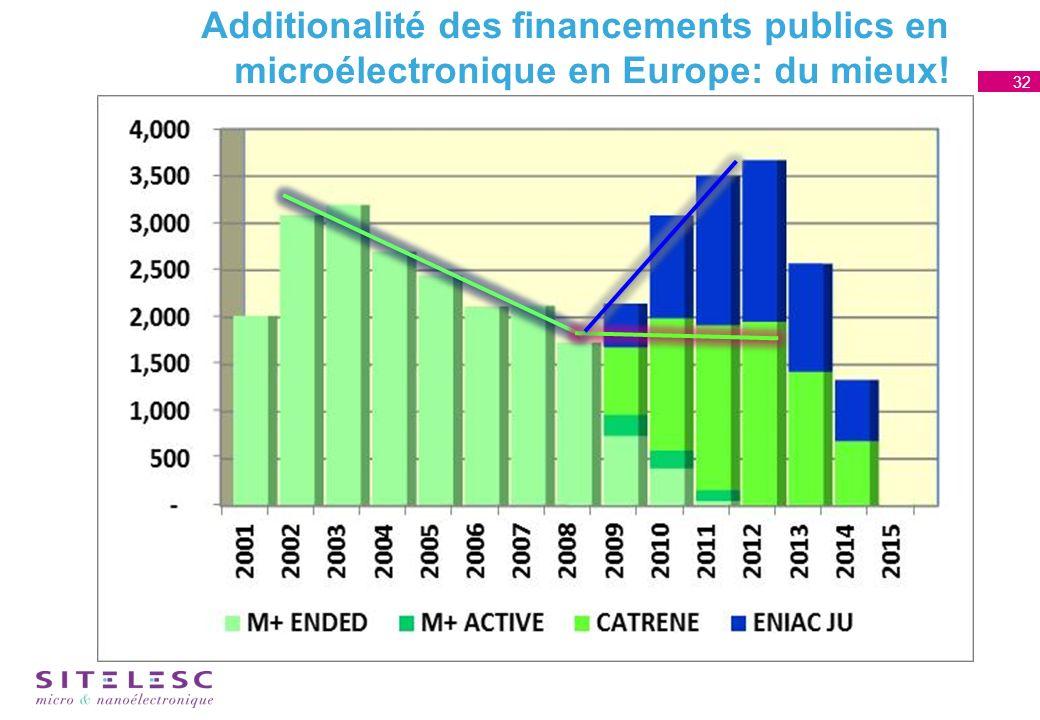 Additionalité des financements publics en microélectronique en Europe: du mieux! 32