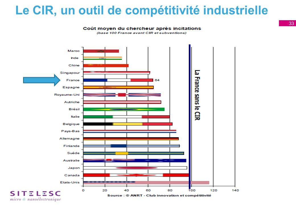 33 Le CIR, un outil de compétitivité industrielle