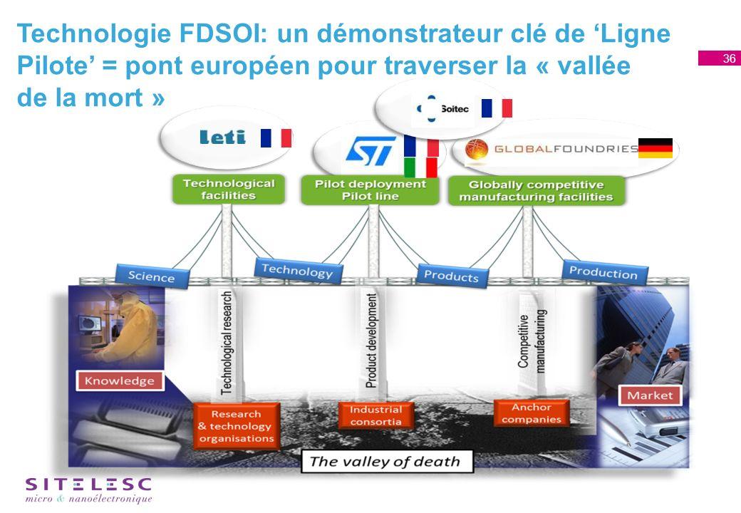 Technologie FDSOI: un démonstrateur clé de Ligne Pilote = pont européen pour traverser la « vallée de la mort » 36