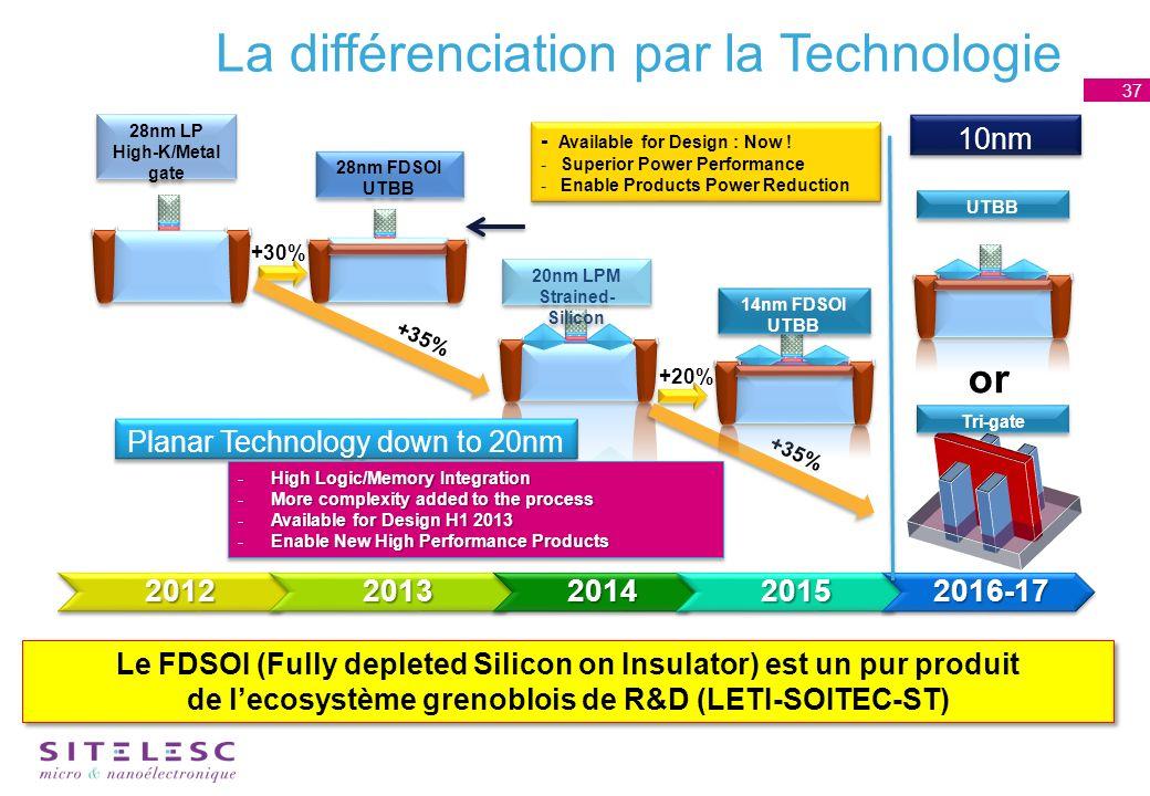 La différenciation par la Technologie 37 Le FDSOI (Fully depleted Silicon on Insulator) est un pur produit de lecosystème grenoblois de R&D (LETI-SOITEC-ST)