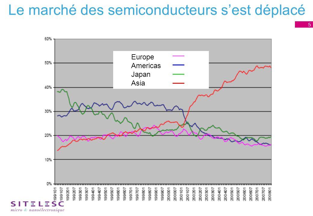 Le marché des semiconducteurs sest déplacé 5 Europe Americas Japan Asia