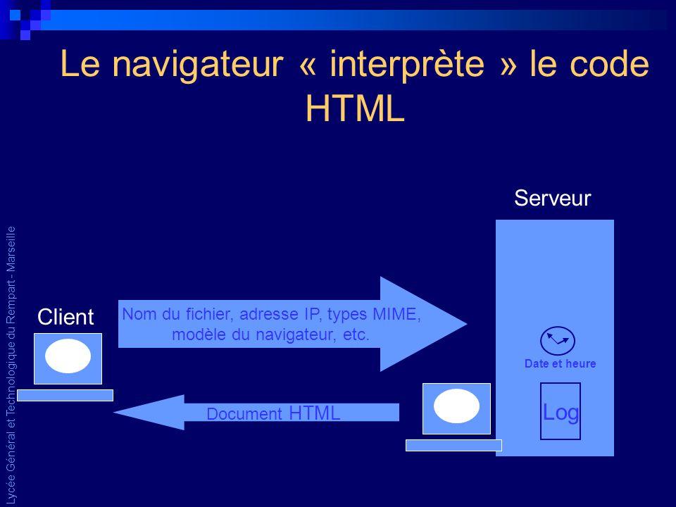 Lycée Général et Technologique du Rempart - Marseille Le navigateur « interprète » le code HTML Nom du fichier, adresse IP, types MIME, modèle du navigateur, etc.
