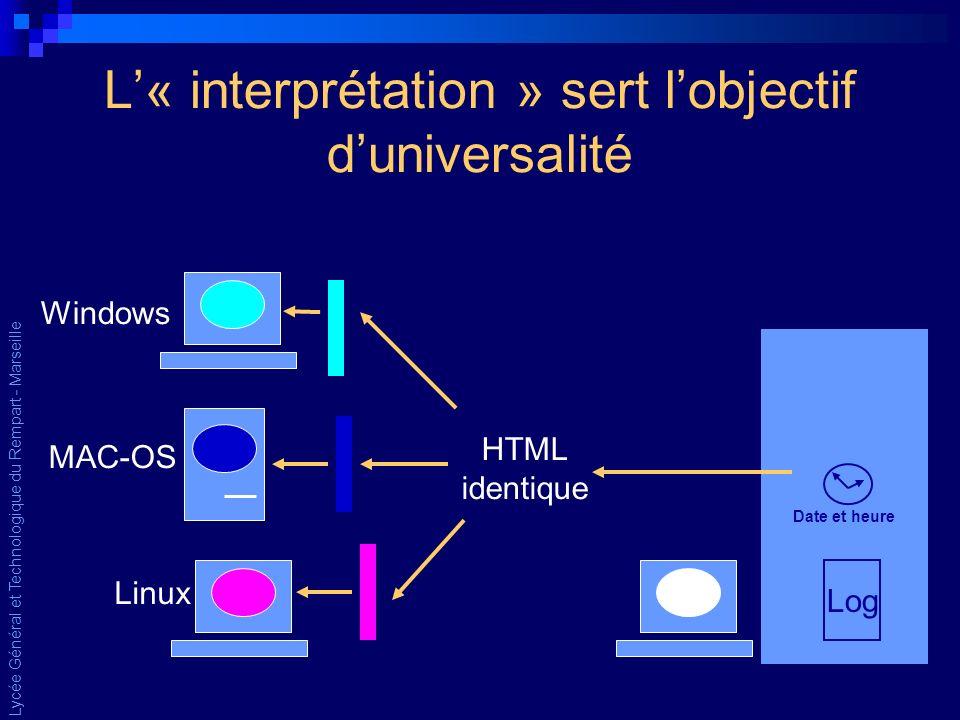 Lycée Général et Technologique du Rempart - Marseille L« interprétation » sert lobjectif duniversalité Serveur Log Date et heure Windows MAC-OS Linux HTML identique