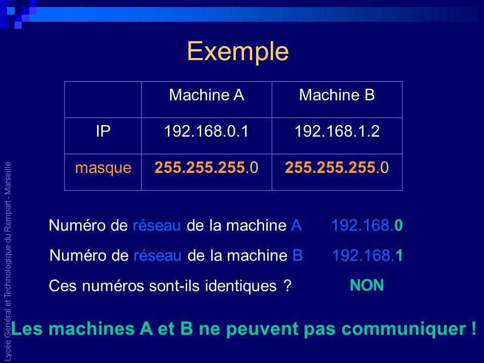 Lycée Général et Technologique du Rempart - Marseille Exemple Machine AMachine B IP192.168.0.1192.168.1.2 masque255.255.255.0 Numéro de réseau de la machine A :192.168.0 Numéro de réseau de la machine B : 192.168.1 Ces numéros sont-ils identiques .