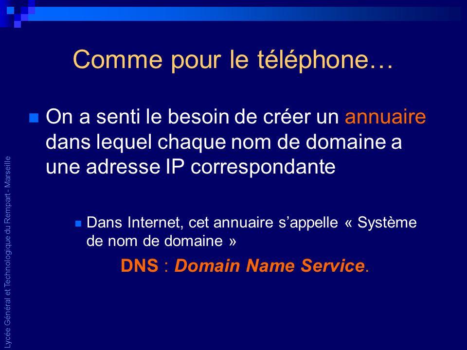 Lycée Général et Technologique du Rempart - Marseille Comme pour le téléphone… On a senti le besoin de créer un annuaire dans lequel chaque nom de domaine a une adresse IP correspondante Dans Internet, cet annuaire sappelle « Système de nom de domaine » DNS : Domain Name Service.