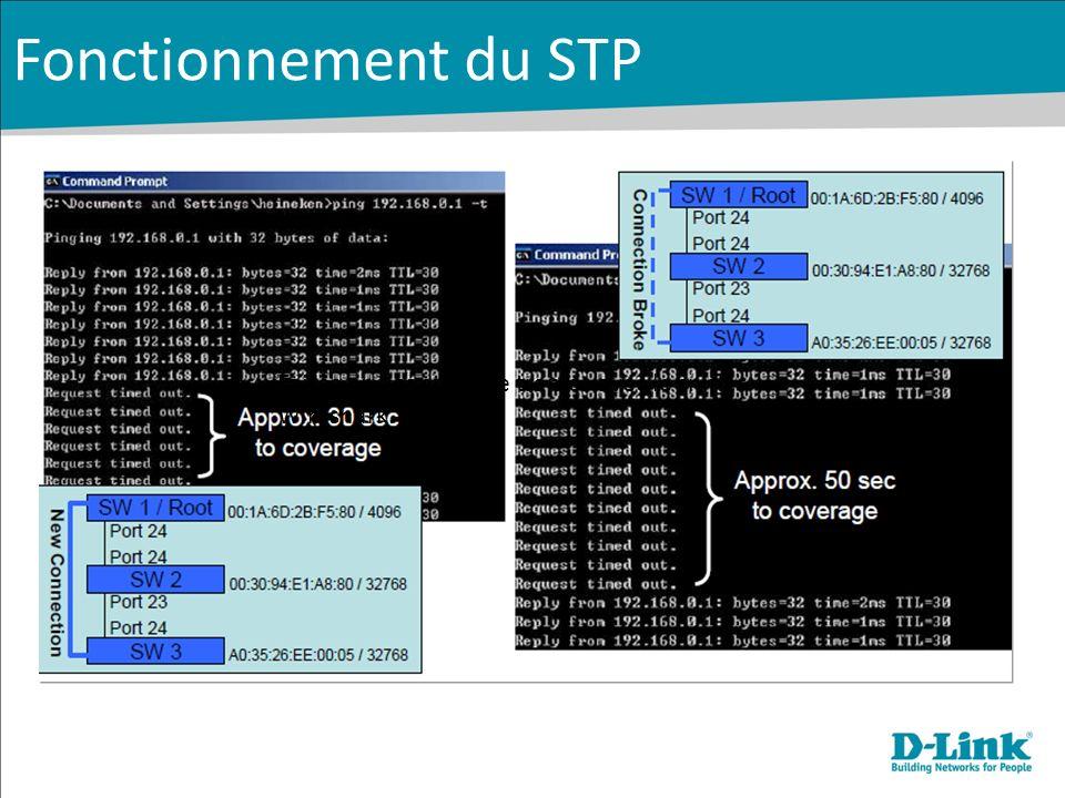 30 sec environ avant la converge Fonctionnement du STP Faites une capture de trames avec le sniffer Wireshark.