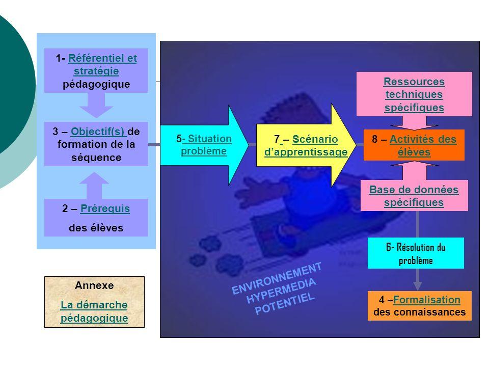 ENVIRONNEMENT HYPERMEDIA POTENTIEL 3 – Objectif(s) de formation de la séquenceObjectif(s) 2 – PrérequisPrérequis des élèves 4 –Formalisation des conna