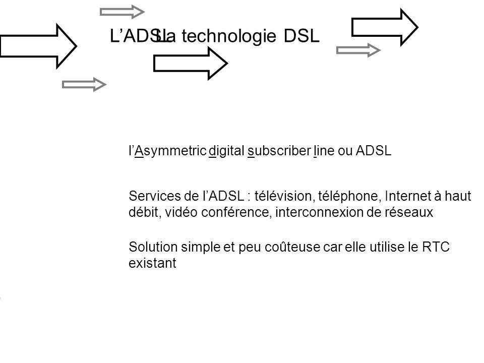 La technologie DSLLADSL lAsymmetric digital subscriber line ou ADSL Services de lADSL : télévision, téléphone, Internet à haut débit, vidéo conférence