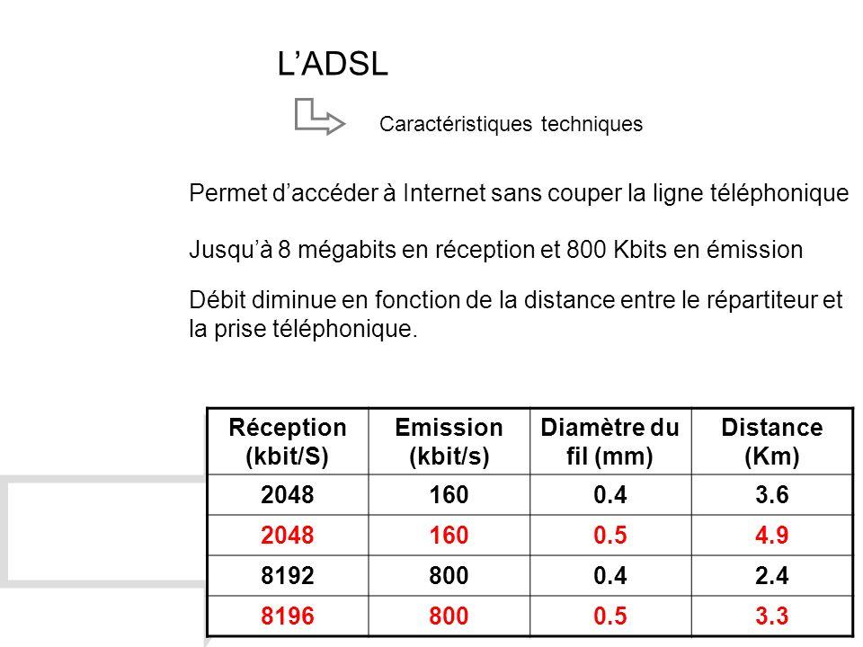 LADSL Caractéristiques techniques Permet daccéder à Internet sans couper la ligne téléphonique Jusquà 8 mégabits en réception et 800 Kbits en émission