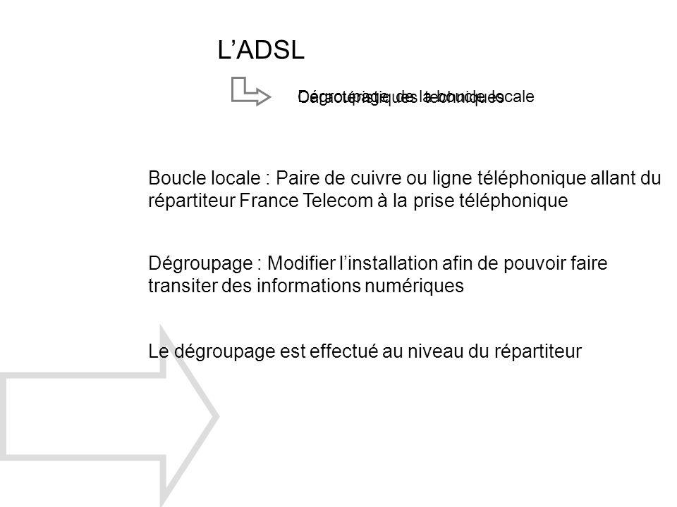 LADSL Caractéristiques techniques Dégroupage de la boucle locale Boucle locale : Paire de cuivre ou ligne téléphonique allant du répartiteur France Te