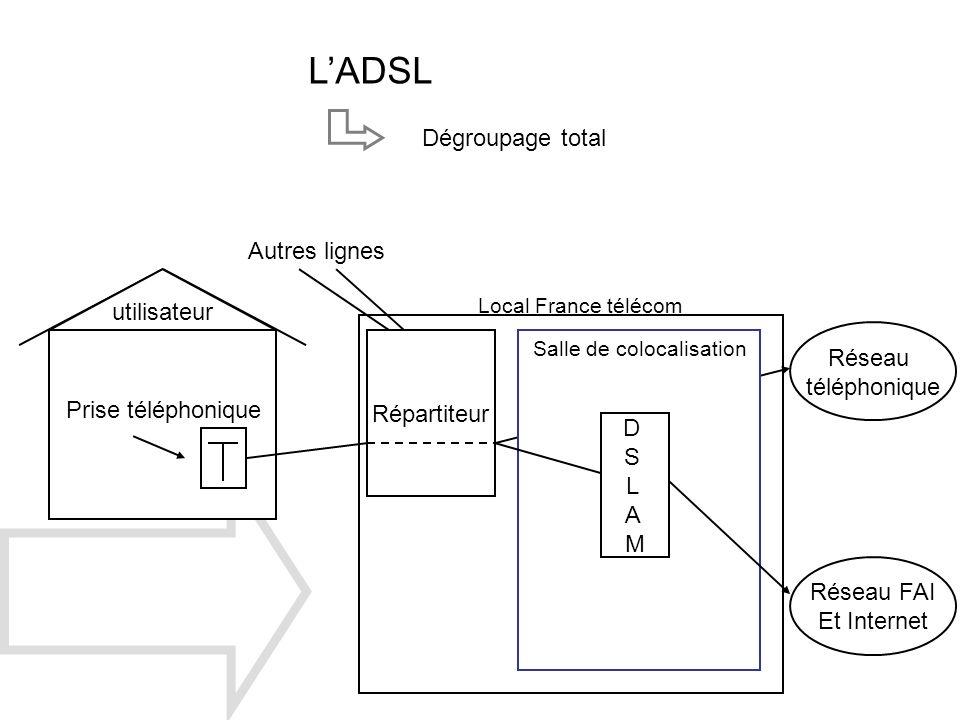 LADSL Dégroupage total Répartiteur utilisateur Autres lignes Prise téléphonique Réseau FAI Et Internet Réseau téléphonique Local France télécom Salle