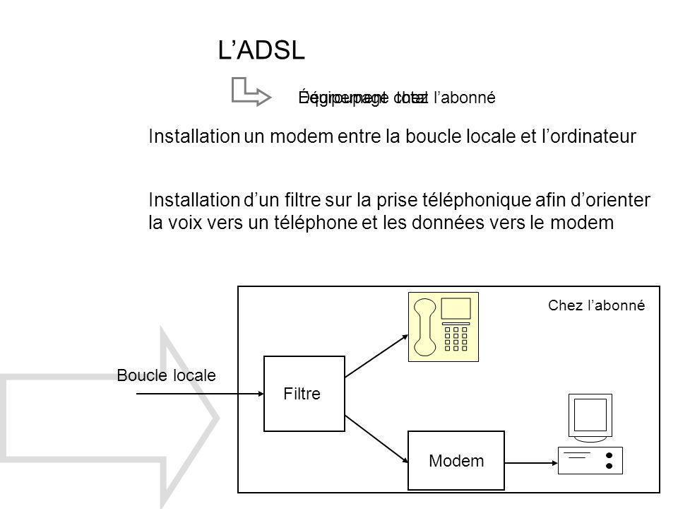 Dégroupage totalÉquipement chez labonné LADSL Installation un modem entre la boucle locale et lordinateur Installation dun filtre sur la prise télépho