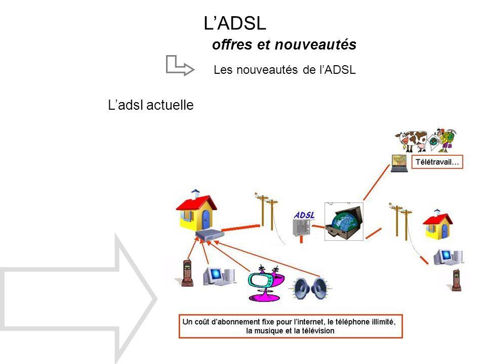 LADSL offres et nouveautés Les nouveautés de lADSL Ladsl actuelle