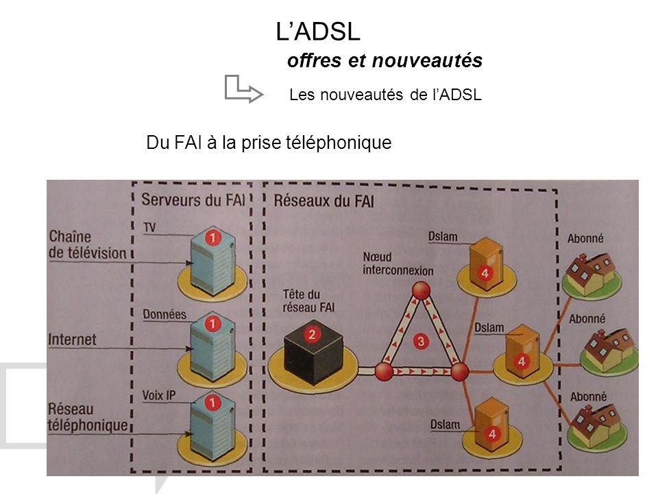 LADSL offres et nouveautés Les nouveautés de lADSL Du FAI à la prise téléphonique